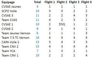 Tableau des classements du cich, après 4 flight.